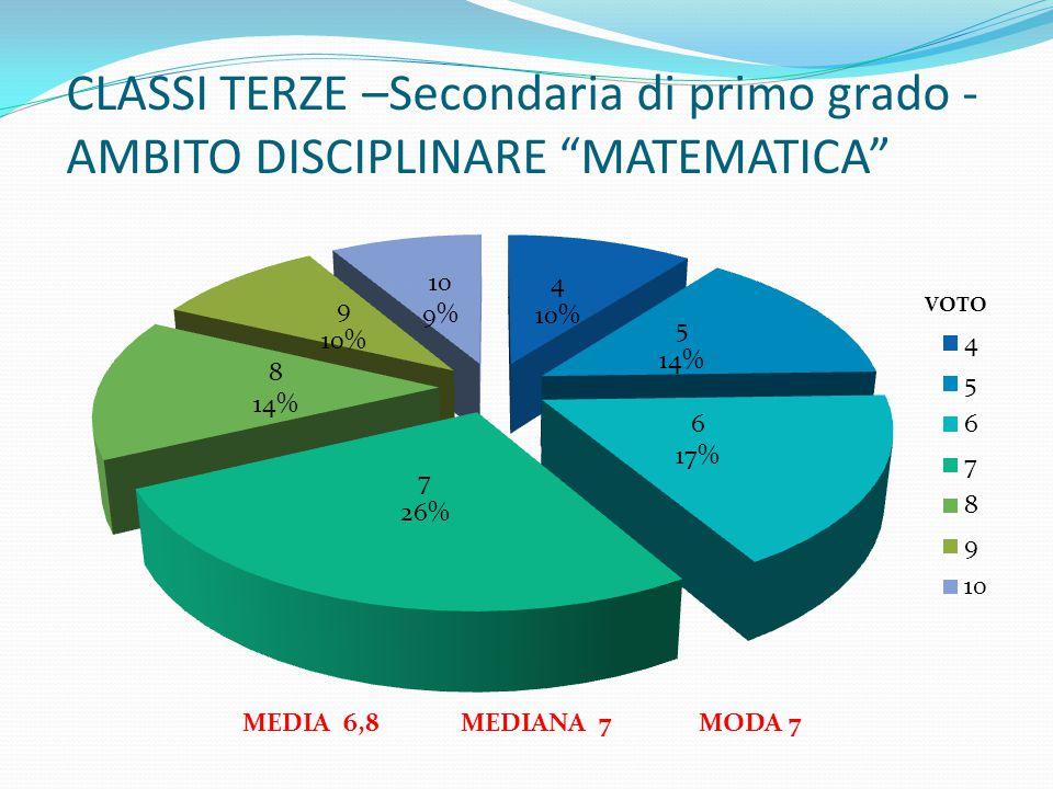 """CLASSI TERZE –Secondaria di primo grado - AMBITO DISCIPLINARE """"MATEMATICA"""" MEDIA 6,8 MEDIANA 7 MODA 7"""