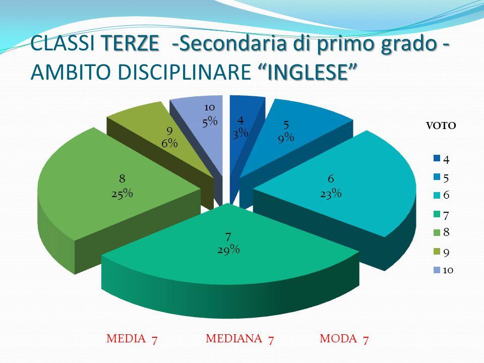 CLASSI TERZE - Secondaria di primo grado - AMBITO DISCIPLINARE FRANCESE VOTO45678910 ALUNNI341234301413