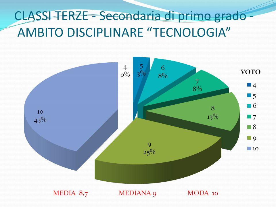 """CLASSI TERZE - Secondaria di primo grado - AMBITO DISCIPLINARE """"TECNOLOGIA"""" MEDIA 8,7 MEDIANA 9 MODA 10 VOTO"""