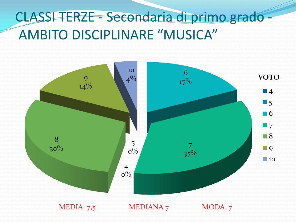 """CLASSI TERZE - Secondaria di primo grado - AMBITO DISCIPLINARE """"MUSICA"""" MEDIA 7,5 MEDIANA 7 MODA 7 VOTO"""