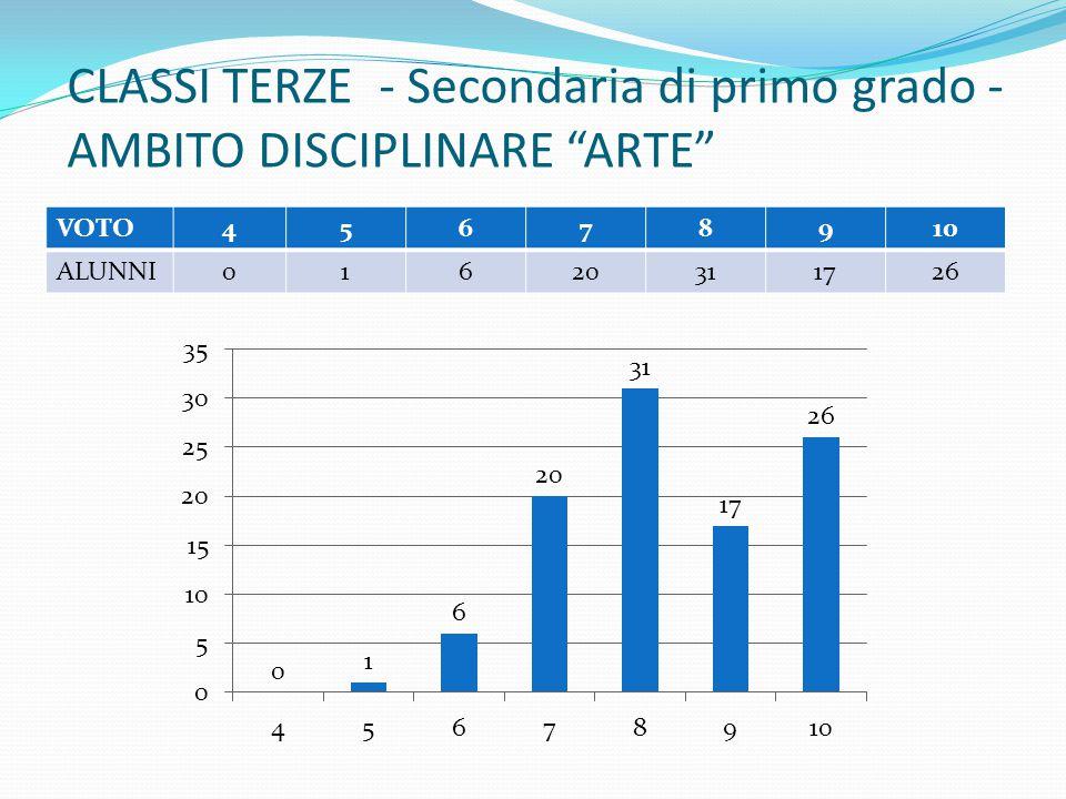 """CLASSI TERZE - Secondaria di primo grado - AMBITO DISCIPLINARE """"ARTE"""" VOTO45678910 ALUNNI01620311726"""
