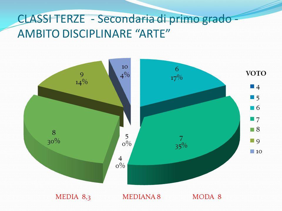 """CLASSI TERZE - Secondaria di primo grado - AMBITO DISCIPLINARE """"ARTE"""" MEDIA 8,3 MEDIANA 8 MODA 8 VOTO"""