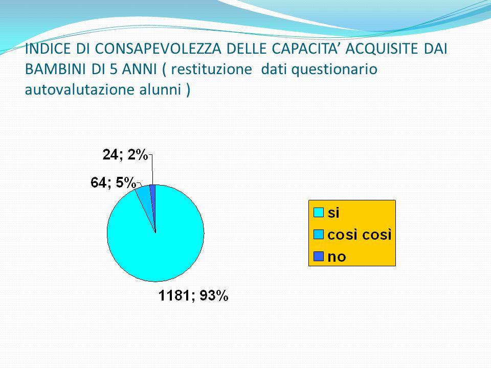 Risultati prove di verifica finali classi quinte I. C. Corradini ITALIANO