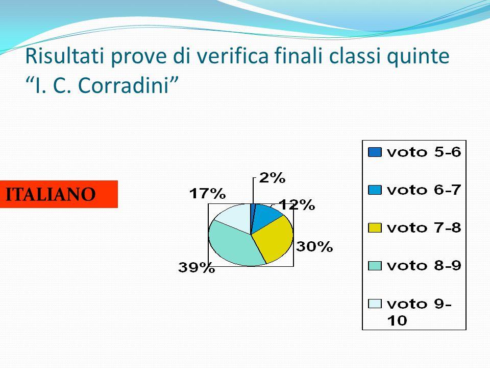 """Risultati prove di verifica finali classi quinte """"I. C. Corradini"""" ITALIANO"""