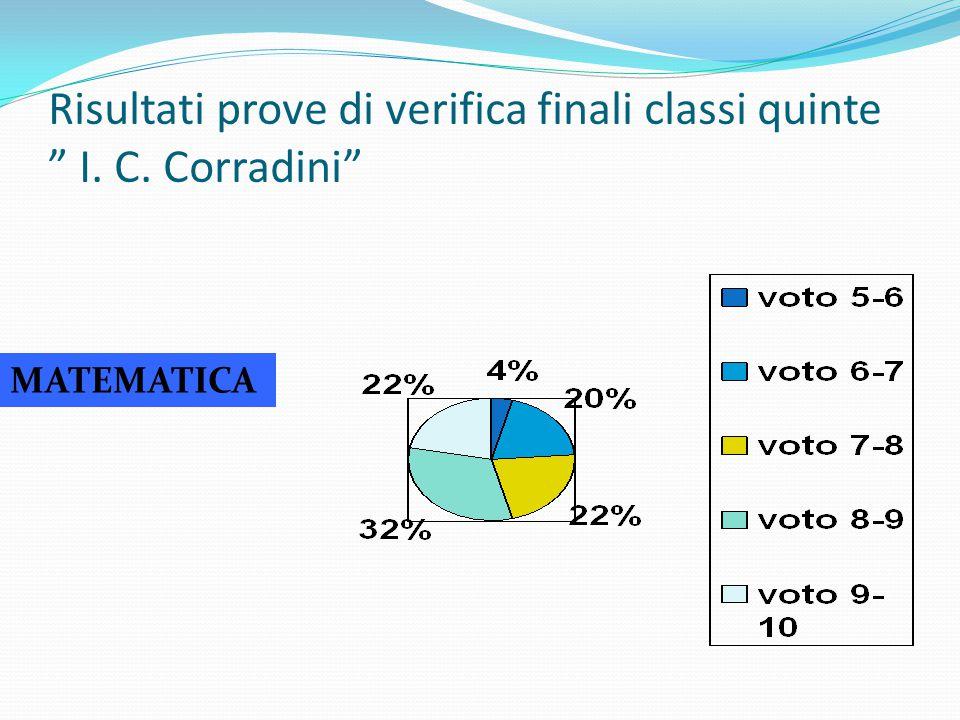 """Risultati prove di verifica finali classi quinte """" I. C. Corradini"""" MATEMATICA"""