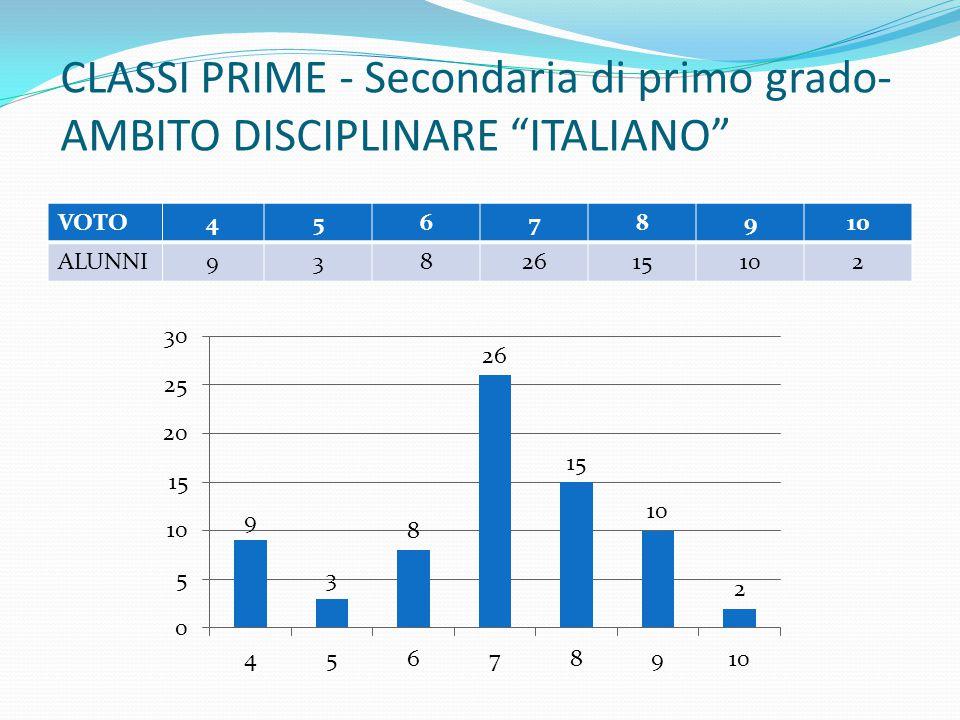 """CLASSI PRIME - Secondaria di primo grado- AMBITO DISCIPLINARE """"ITALIANO"""" VOTO45678910 ALUNNI9382615102"""