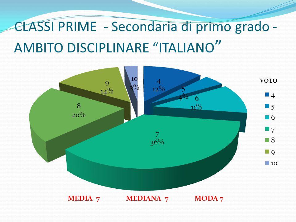 """CLASSI PRIME - Secondaria di primo grado - AMBITO DISCIPLINARE """"ITALIANO """" MEDIA 7 MEDIANA 7 MODA 7"""