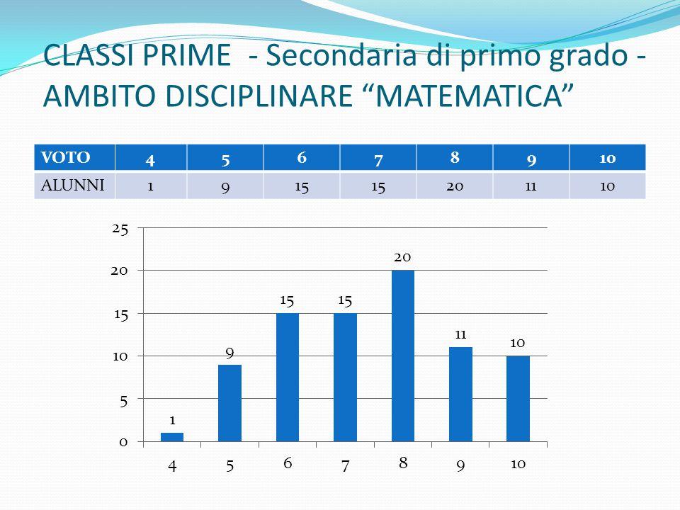 """CLASSI PRIME - Secondaria di primo grado - AMBITO DISCIPLINARE """"MATEMATICA"""" VOTO45678910 ALUNNI1915 201110"""