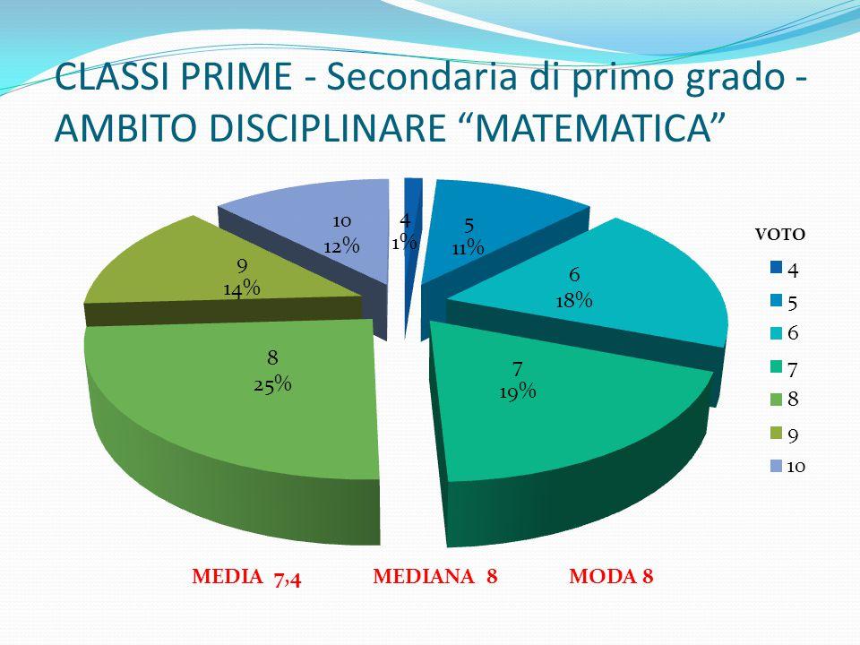 """CLASSI PRIME - Secondaria di primo grado - AMBITO DISCIPLINARE """"MATEMATICA"""" MEDIA 7,4 MEDIANA 8 MODA 8"""