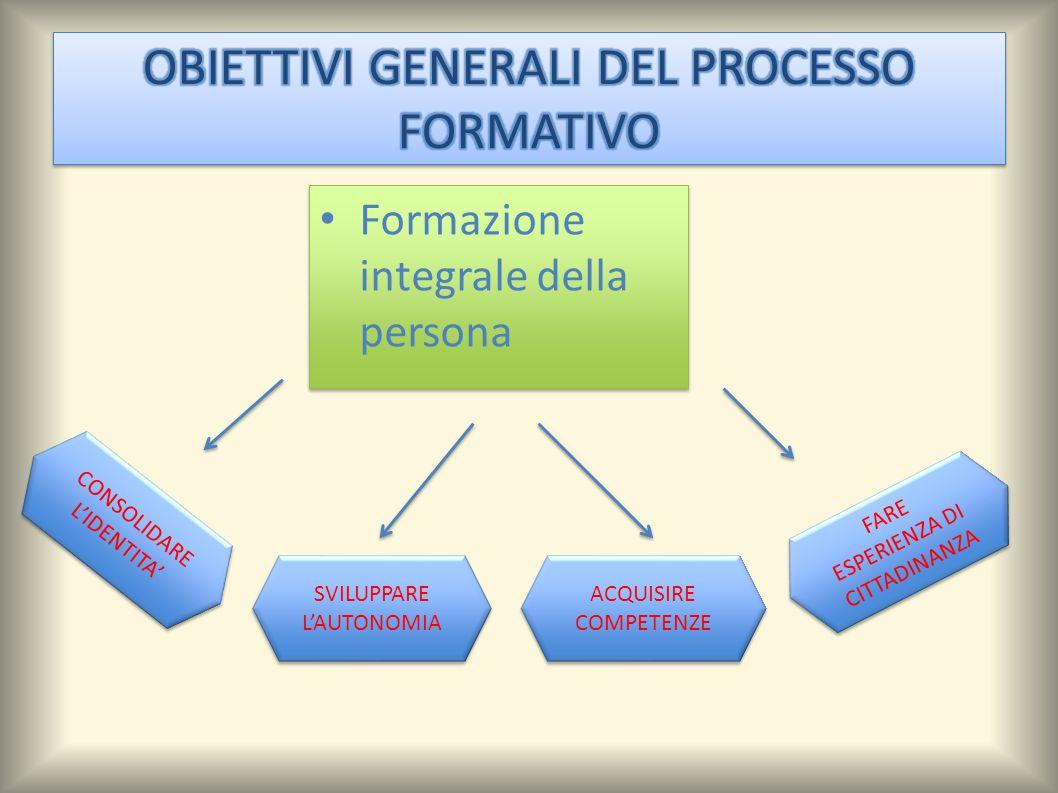 Formazione integrale della persona SVILUPPARE L'AUTONOMIA ACQUISIRE COMPETENZE CONSOLIDARE L'IDENTITA' FARE ESPERIENZA DI CITTADINANZA