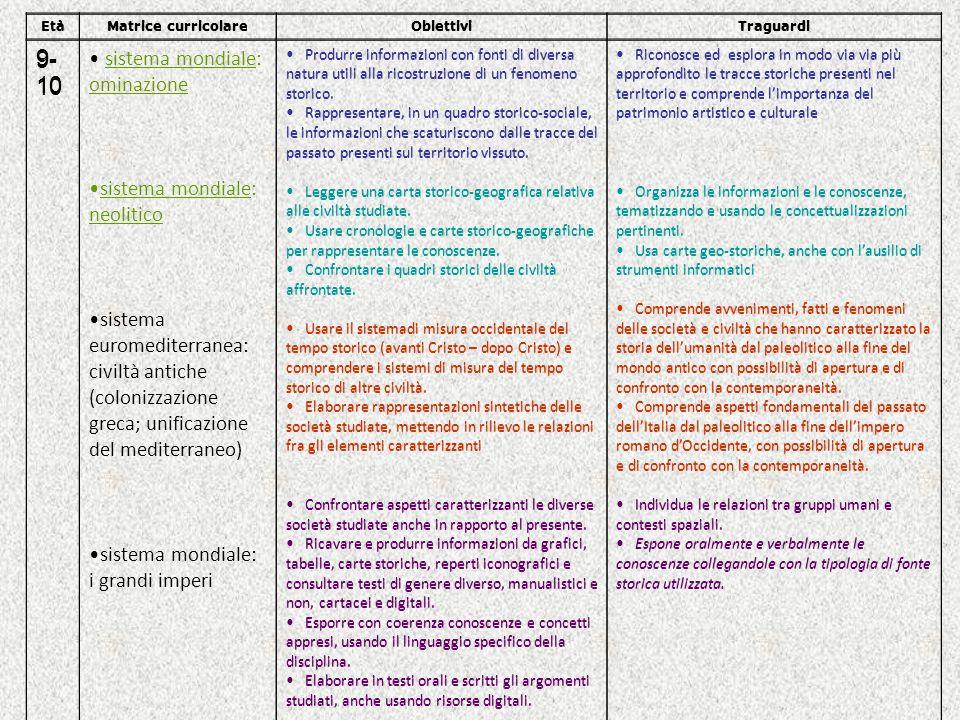 EtàMatrice curricolareObiettiviTraguardi 9- 10 sistema mondiale: ominazione sistema mondiale: neolitico sistema euromediterranea: civiltà antiche (col