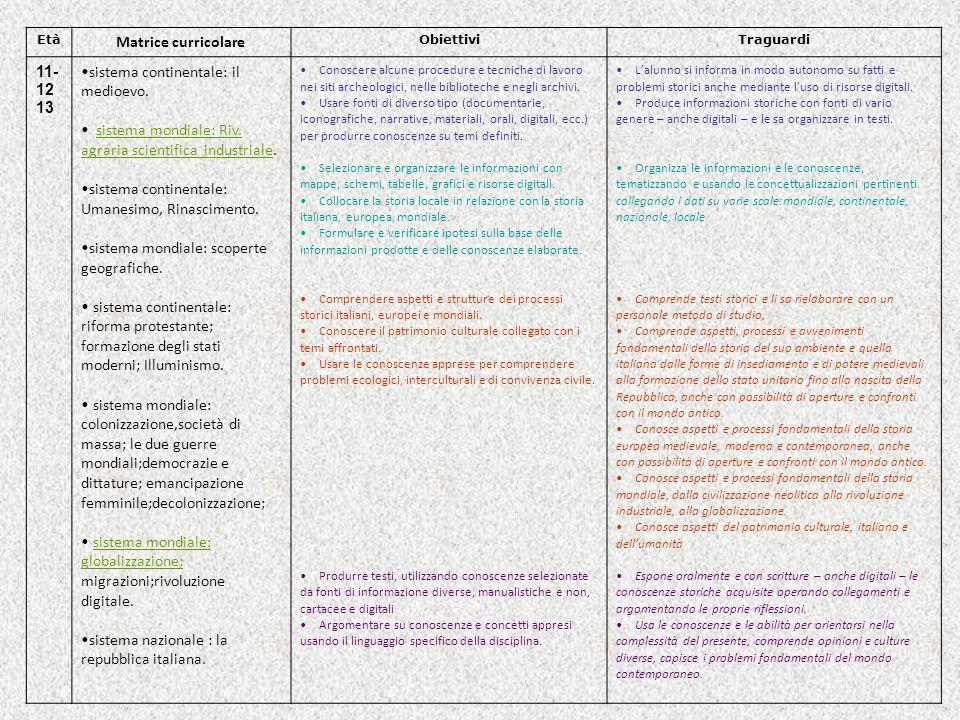 Età Matrice curricolare ObiettiviTraguardi 11- 12 13 sistema continentale: il medioevo. sistema mondiale: Riv. agraria scientifica industriale. sistem