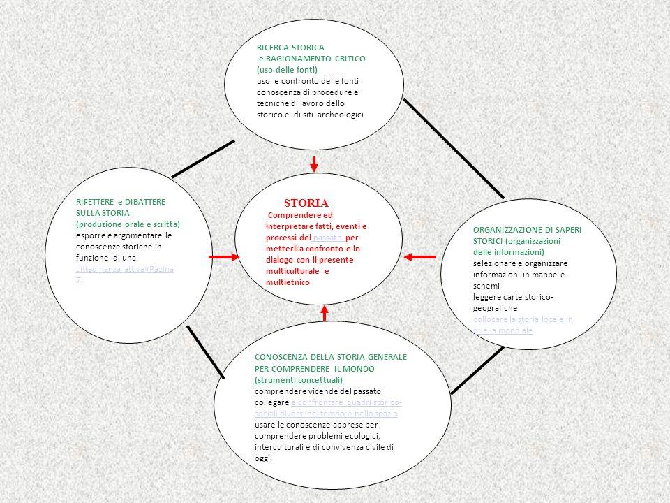 RICERCA STORICA e RAGIONAMENTO CRITICO (uso delle fonti) uso e confronto delle fonti conoscenza di procedure e tecniche di lavoro dello storico e di s