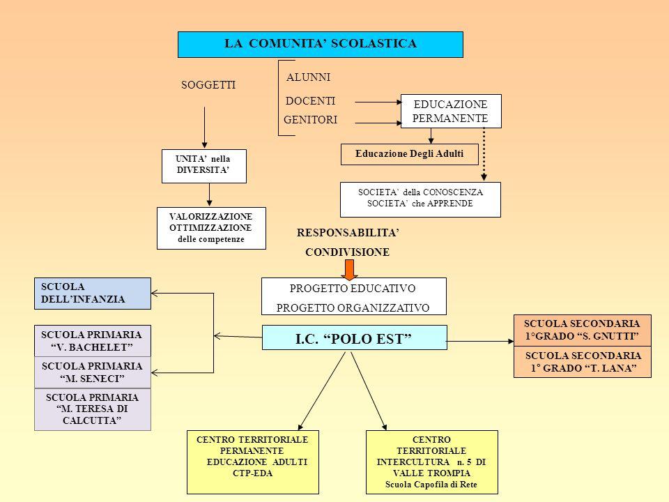 LA COMUNITA' SCOLASTICA EDUCAZIONE PERMANENTE SOGGETTI GENITORI ALUNNI DOCENTI UNITA' nella DIVERSITA' SOCIETA' della CONOSCENZA SOCIETA' che APPRENDE Educazione Degli Adulti VALORIZZAZIONE OTTIMIZZAZIONE delle competenze RESPONSABILITA' CONDIVISIONE PROGETTO EDUCATIVO PROGETTO ORGANIZZATIVO I.C.