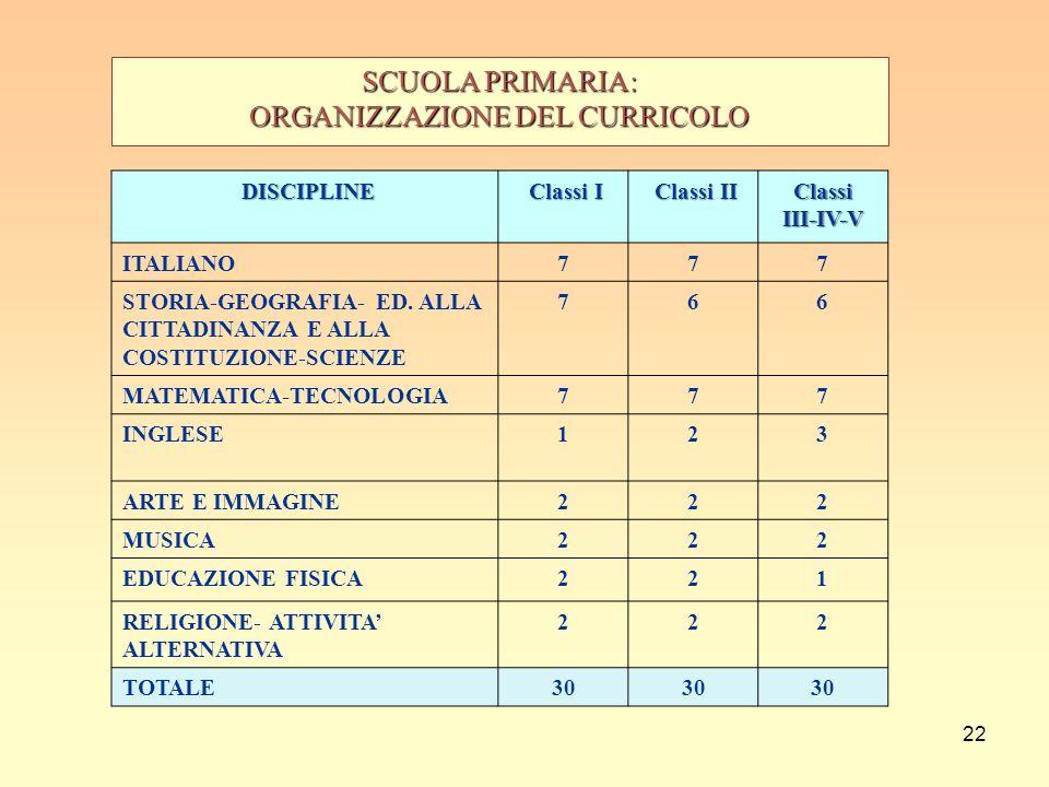 22 SCUOLA PRIMARIA: ORGANIZZAZIONE DEL CURRICOLO DISCIPLINE Classi I Classi I Classi II Classi IIClassiIII-IV-V ITALIANO777 STORIA-GEOGRAFIA- ED. ALLA