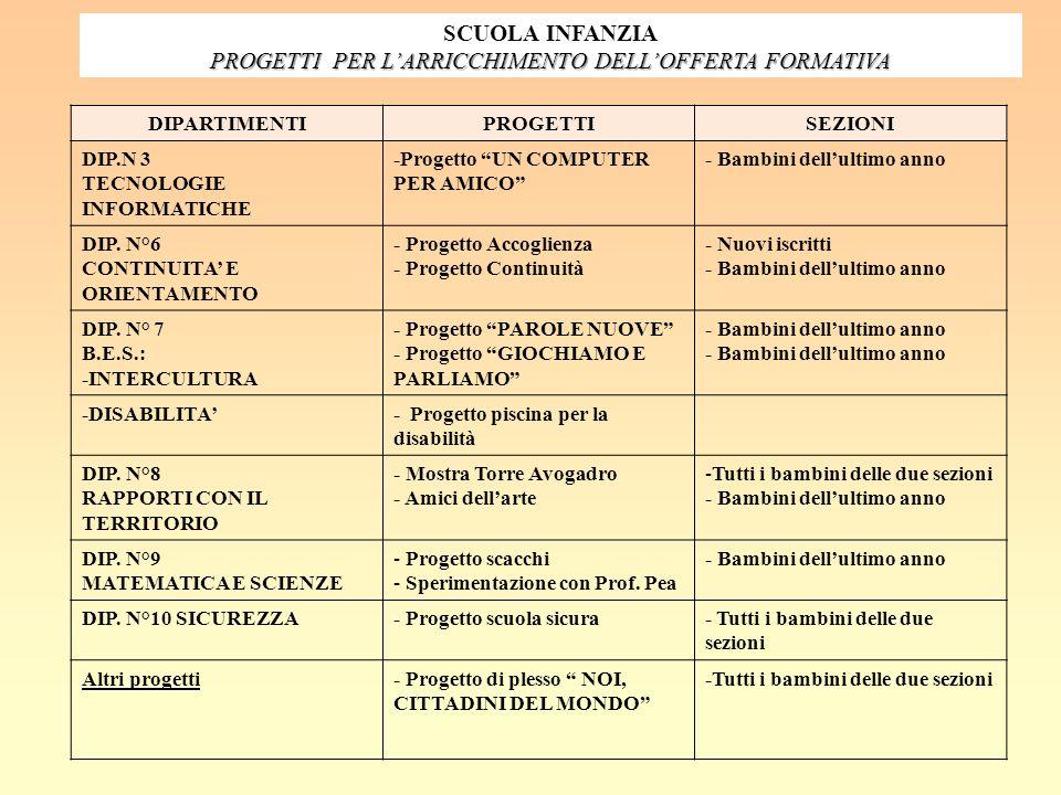 """SCUOLA INFANZIA PROGETTI PER L'ARRICCHIMENTO DELL'OFFERTA FORMATIVA DIPARTIMENTIPROGETTISEZIONI DIP.N 3 TECNOLOGIE INFORMATICHE -Progetto """"UN COMPUTER"""