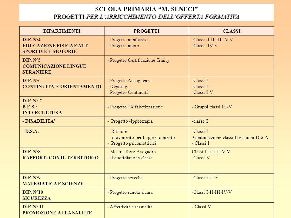 DIPARTIMENTIPROGETTICLASSI DIP. N°4 EDUCAZIONE FISICA E ATT. SPORTIVE E MOTORIE - Progetto minibasket - Progetto nuoto -Classi I-II-III-IV-V -Classi I