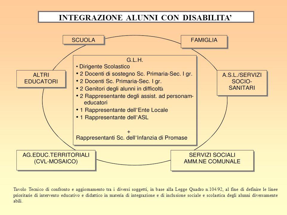 GLH D'ISTITUTO (Gruppo di Lavoro Handicap)  Tavolo Tecnico di confronto e aggiornamento tra i diversi soggetti, in base alla Legge Quadro n.104/92, a