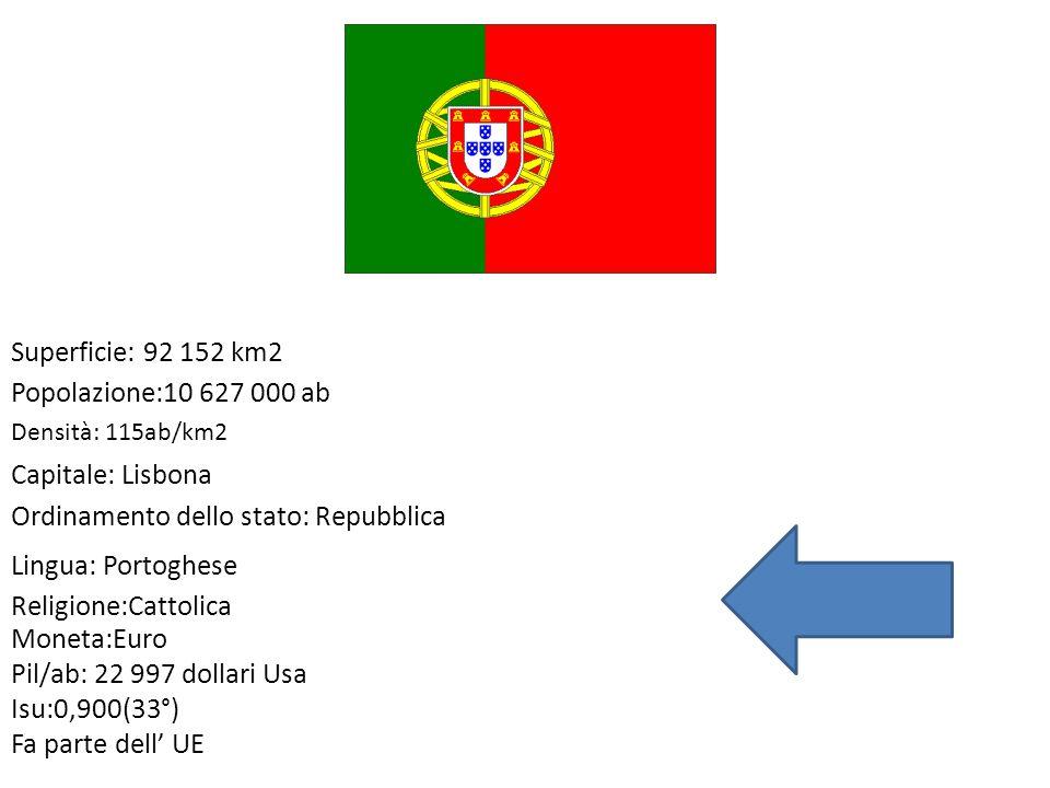Superficie: 92 152 km2 Popolazione:10 627 000 ab Densità: 115ab/km2 Capitale: Lisbona Ordinamento dello stato: Repubblica Lingua: Portoghese Religione