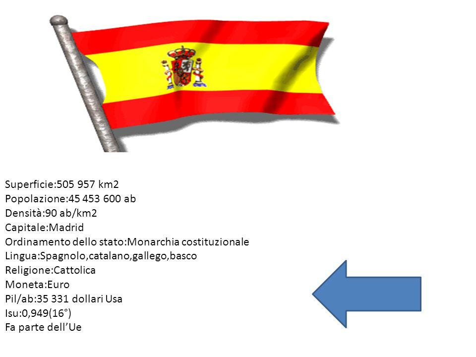 Superficie:505 957 km2 Popolazione:45 453 600 ab Densità:90 ab/km2 Capitale:Madrid Ordinamento dello stato:Monarchia costituzionale Lingua:Spagnolo,ca