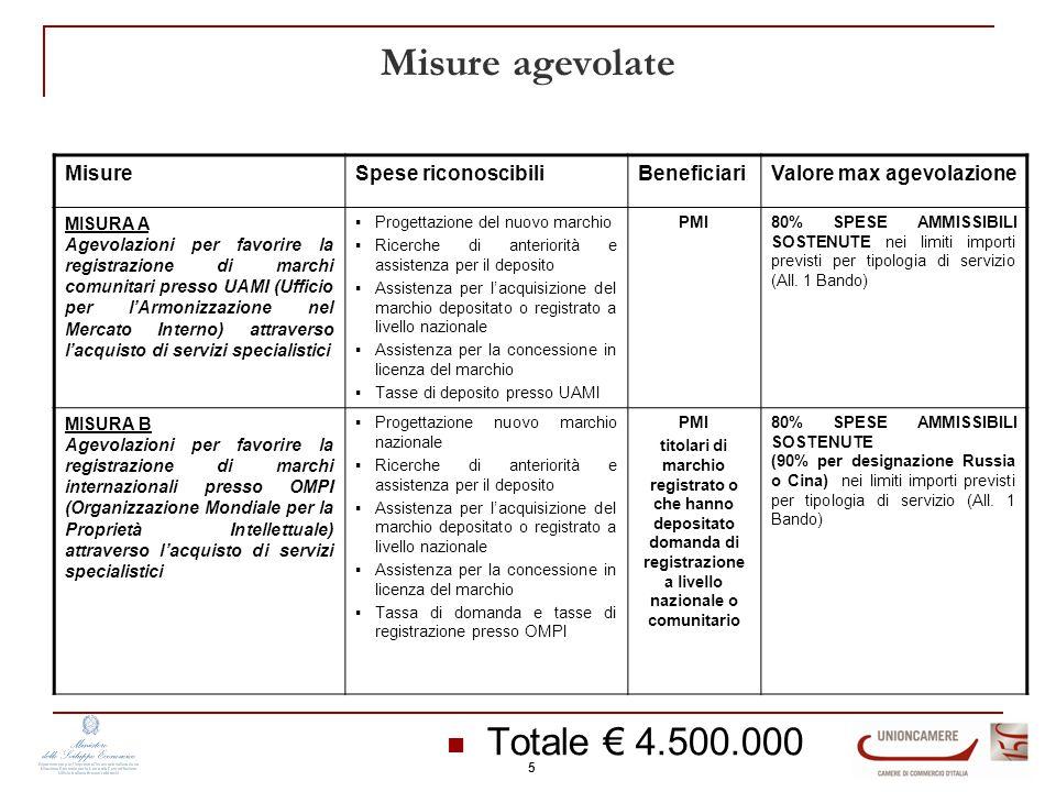 Misure agevolate Totale € 4.500.000 MisureSpese riconoscibiliBeneficiariValore max agevolazione MISURA A Agevolazioni per favorire la registrazione di