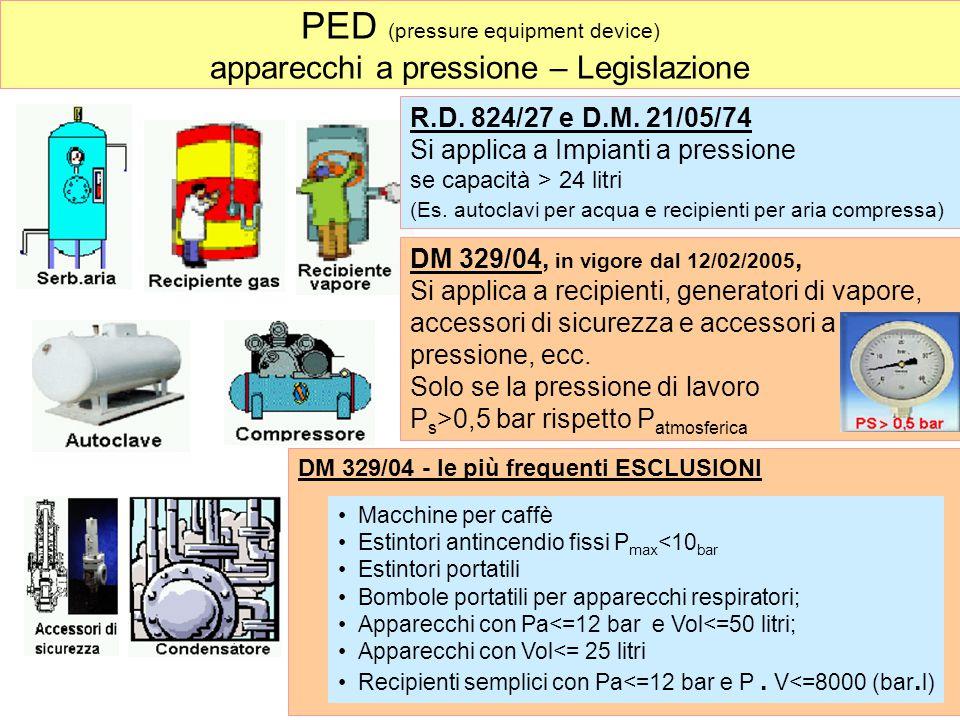 PED - Legislazione L'utilizzatore deve provvedere alla classificazione dell'apparecchio specificando il gruppo del fluido contenuto e la categoria d'appartenenza (come da D.Lgs.