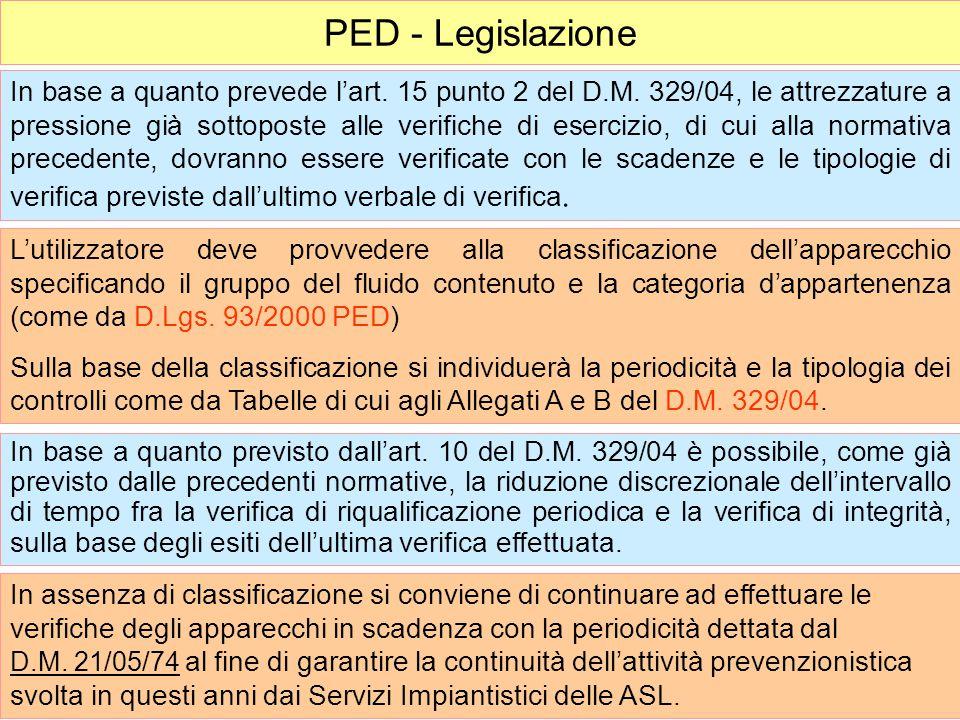 PED - Legislazione L'utilizzatore deve provvedere alla classificazione dell'apparecchio specificando il gruppo del fluido contenuto e la categoria d'a