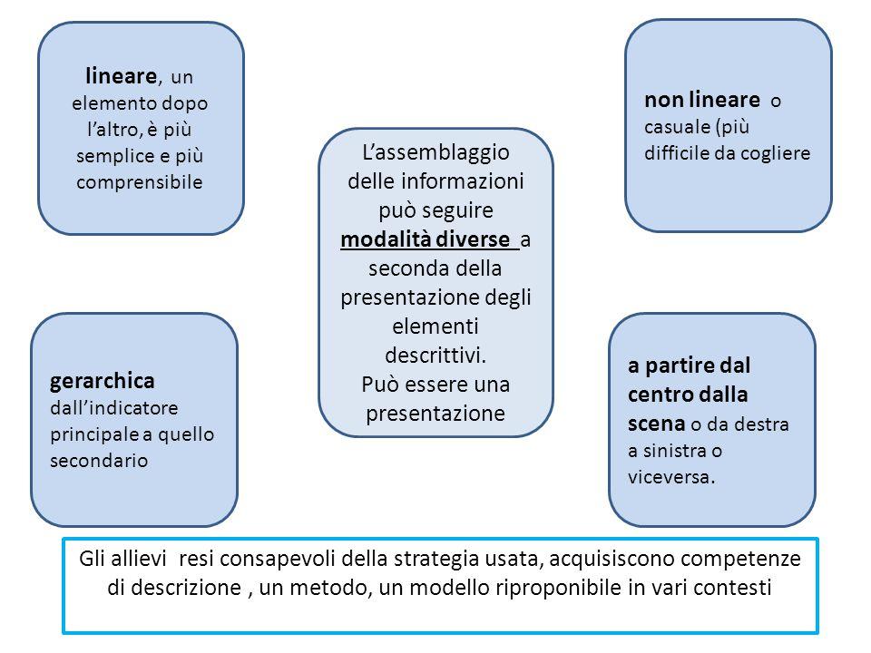 lineare, un elemento dopo l'altro, è più semplice e più comprensibile a partire dal centro dalla scena o da destra a sinistra o viceversa.