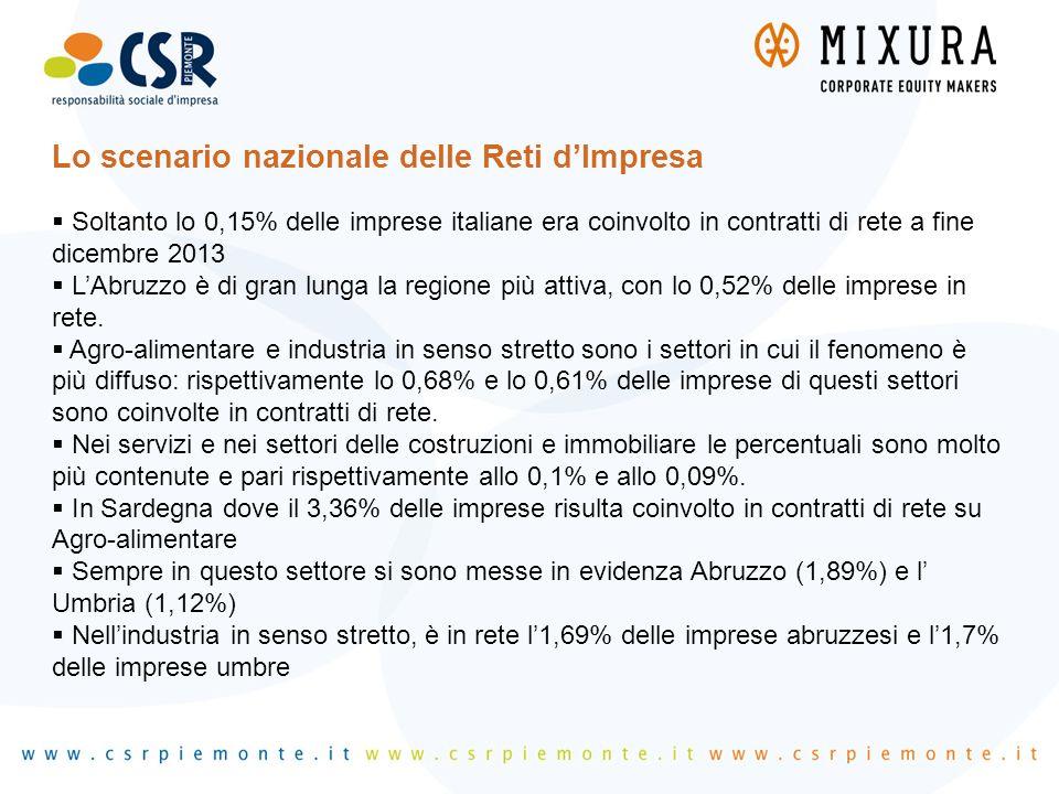 Lo scenario nazionale delle Reti d'Impresa  Soltanto lo 0,15% delle imprese italiane era coinvolto in contratti di rete a fine dicembre 2013  L'Abru