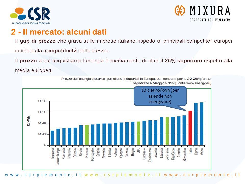 Il gap di prezzo che grava sulle imprese italiane rispetto ai principali competitor europei incide sulla competitività delle stesse. Il prezzo a cui a