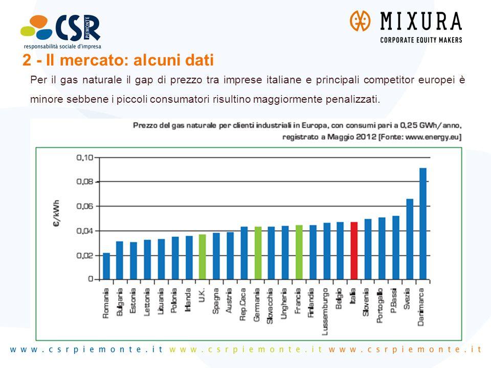 Per il gas naturale il gap di prezzo tra imprese italiane e principali competitor europei è minore sebbene i piccoli consumatori risultino maggiorment