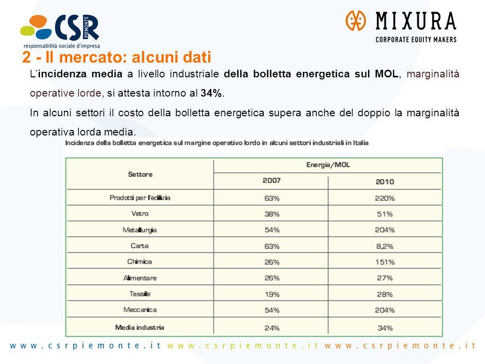 L'incidenza media a livello industriale della bolletta energetica sul MOL, marginalità operative lorde, si attesta intorno al 34%. In alcuni settori i