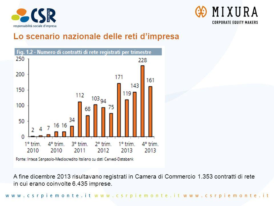Lo scenario nazionale delle reti d'impresa A fine dicembre 2013 risultavano registrati in Camera di Commercio 1.353 contratti di rete in cui erano coi