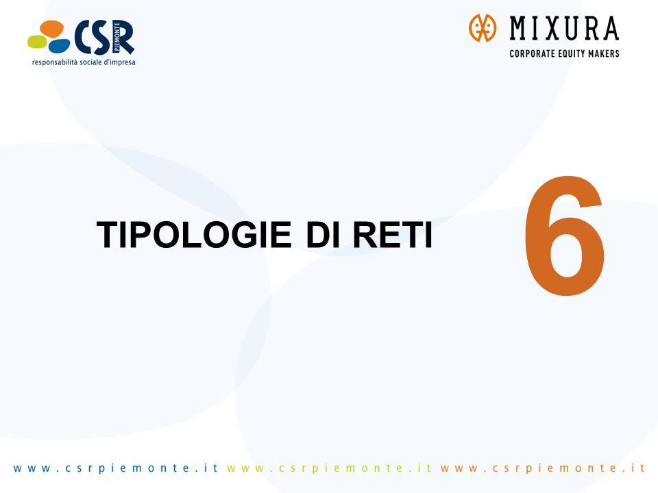6 TIPOLOGIE DI RETI