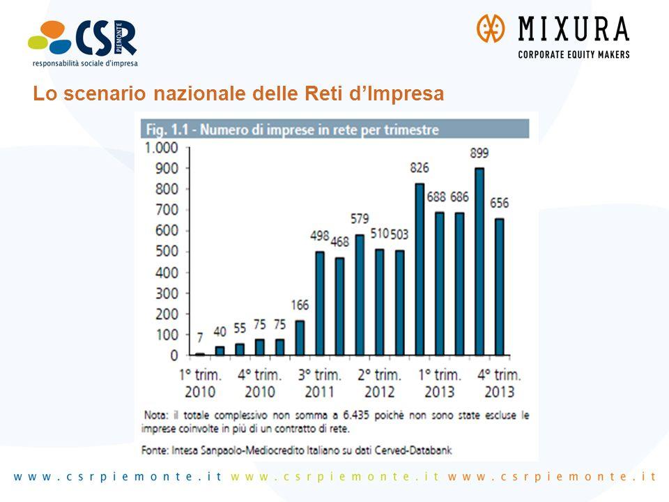 Lombardia, Abruzzo, Emilia Romagna e Lazio insieme nel secondo semestre 2013 hanno visto entrare in rete 1.048 imprese (il 67,5% del totale), l'impulso è stato generato dalle inIziative di finanziamento diretto o indiretto da parte delle regioni;