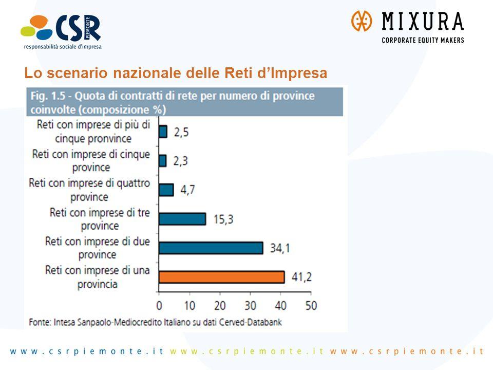 2)I driver decisionali degli investimenti in efficienza energetica 3 - Come si comportano le imprese in Italia per scelta di Marketing