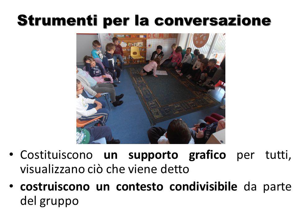 Strumenti per la conversazione Costituiscono un supporto grafico per tutti, visualizzano ciò che viene detto costruiscono un contesto condivisibile da