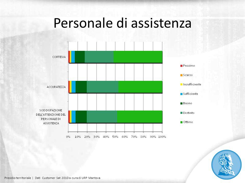 Personale di assistenza Presidio territoriale | Dati Customer Sat 2010 a cura di URP Mantova