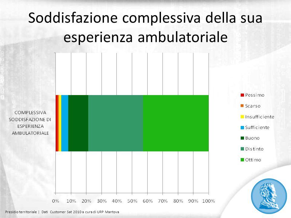 Soddisfazione complessiva della sua esperienza ambulatoriale Presidio territoriale | Dati Customer Sat 2010 a cura di URP Mantova