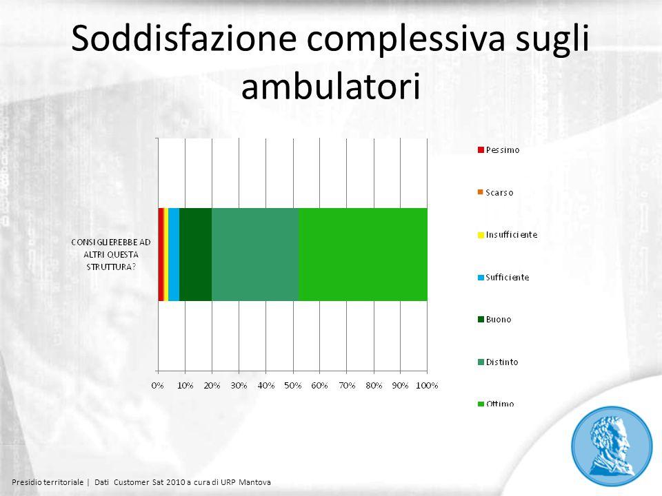 Soddisfazione complessiva sugli ambulatori Presidio territoriale | Dati Customer Sat 2010 a cura di URP Mantova