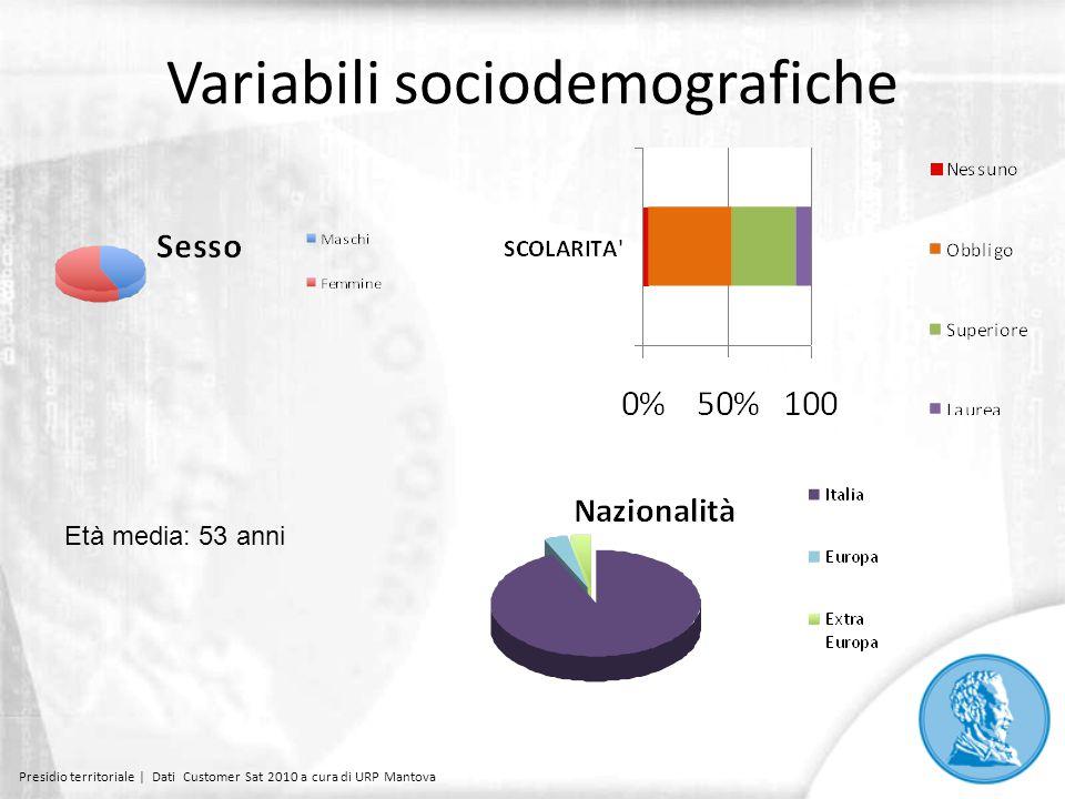 Variabili sociodemografiche Età media: 53 anni Presidio territoriale | Dati Customer Sat 2010 a cura di URP Mantova