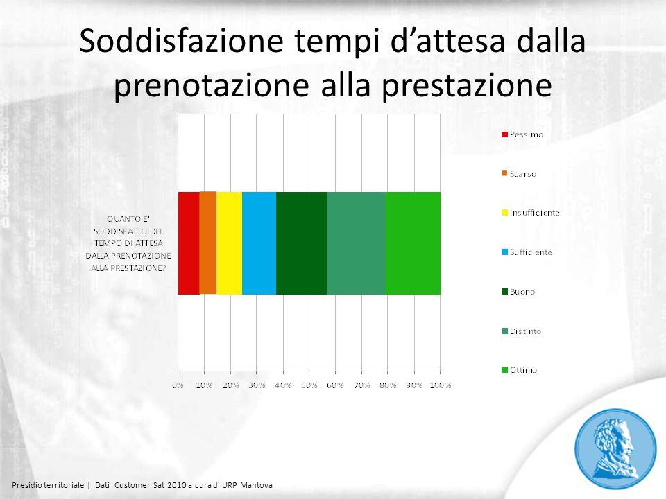 Soddisfazione tempi d'attesa dalla prenotazione alla prestazione Presidio territoriale | Dati Customer Sat 2010 a cura di URP Mantova
