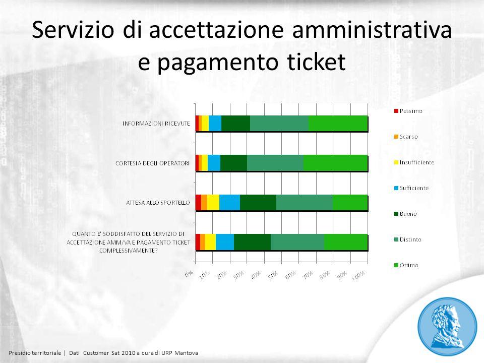 Servizio di accettazione amministrativa e pagamento ticket Presidio territoriale | Dati Customer Sat 2010 a cura di URP Mantova