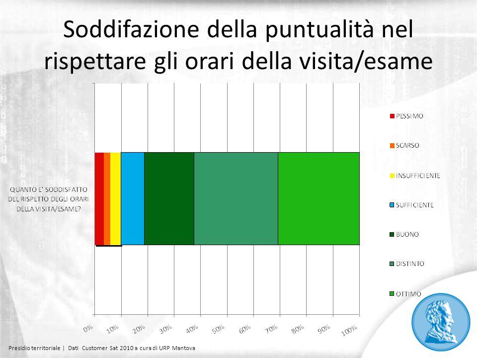 Soddifazione della puntualità nel rispettare gli orari della visita/esame Presidio territoriale | Dati Customer Sat 2010 a cura di URP Mantova