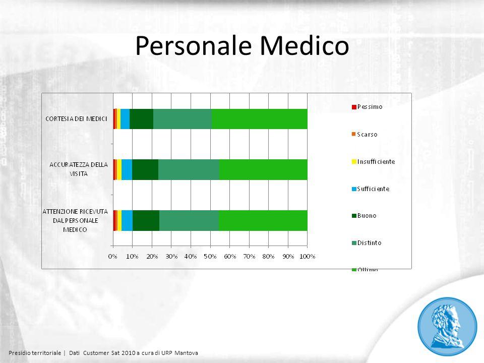 Informazioni al paziente Presidio territoriale | Dati Customer Sat 2010 a cura di URP Mantova