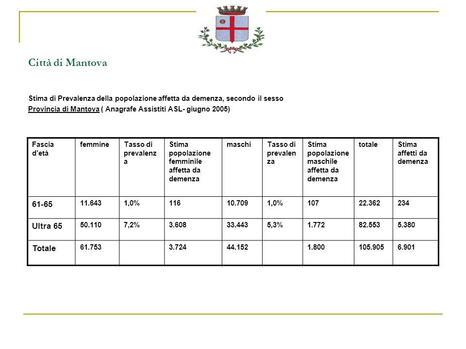 Città di Mantova Stima di Prevalenza della popolazione affetta da demenza, secondo il sesso Provincia di Mantova ( Anagrafe Assistiti ASL- giugno 2005) Fascia d'età femmineTasso di prevalenz a Stima popolazione femminile affetta da demenza maschiTasso di prevalen za Stima popolazione maschile affetta da demenza totaleStima affetti da demenza 61-65 11.6431,0%11610.7091,0%10722.362234 Ultra 65 50.1107,2%3.60833.4435,3%1.77282.5535.380 Totale 61.7533.72444.1521.800105.9056.901