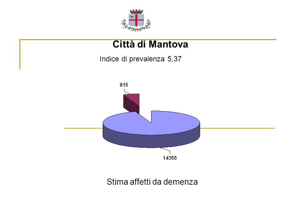 Città di Mantova Stima affetti da demenza Indice di prevalenza 5,37
