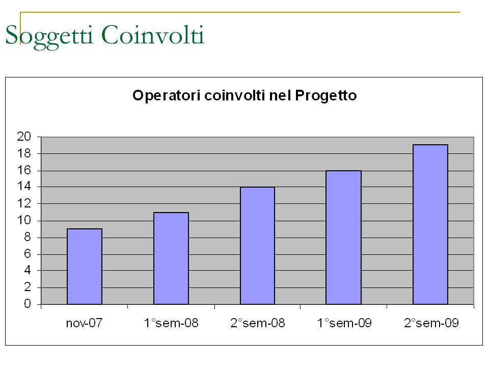 Soggetti Coinvolti