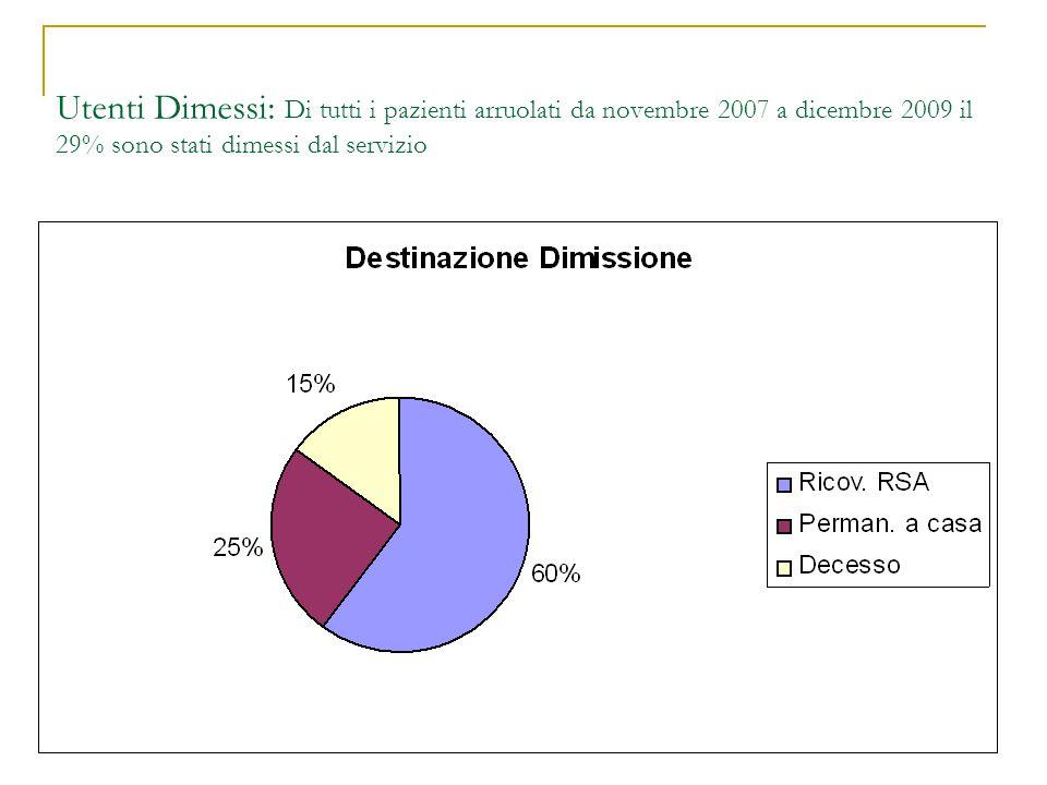 Utenti Dimessi: Di tutti i pazienti arruolati da novembre 2007 a dicembre 2009 il 29% sono stati dimessi dal servizio
