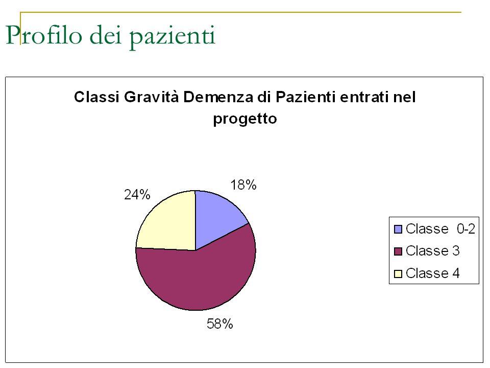 Profilo dei pazienti